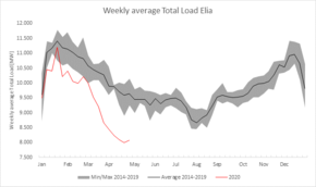 Elektriciteitsverbruik stijgt maar blijft laag